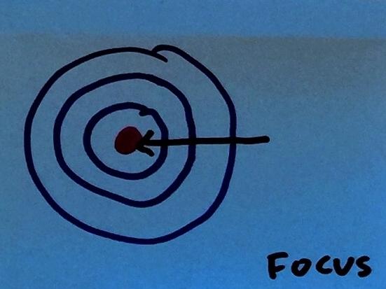 Focus StrengthsFinder Singapore Aim Target