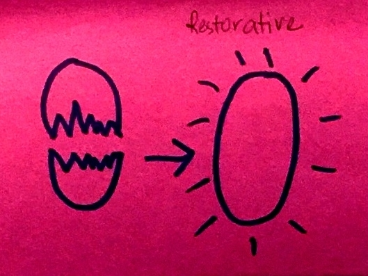 Restorative StrengthsFinder Singapore Egg Halves Whole Restoration Humpty Dumpty