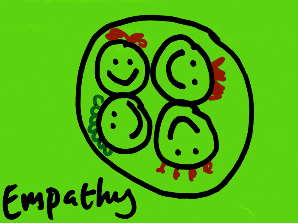 Empathy StrengthsFinder Singapore Happy Faces Circle