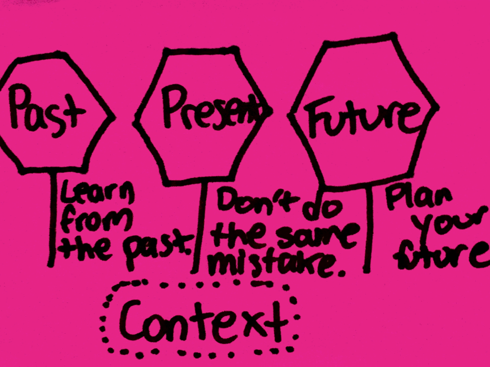 Context Strengthsfinder Singapore Past Present Future Signs