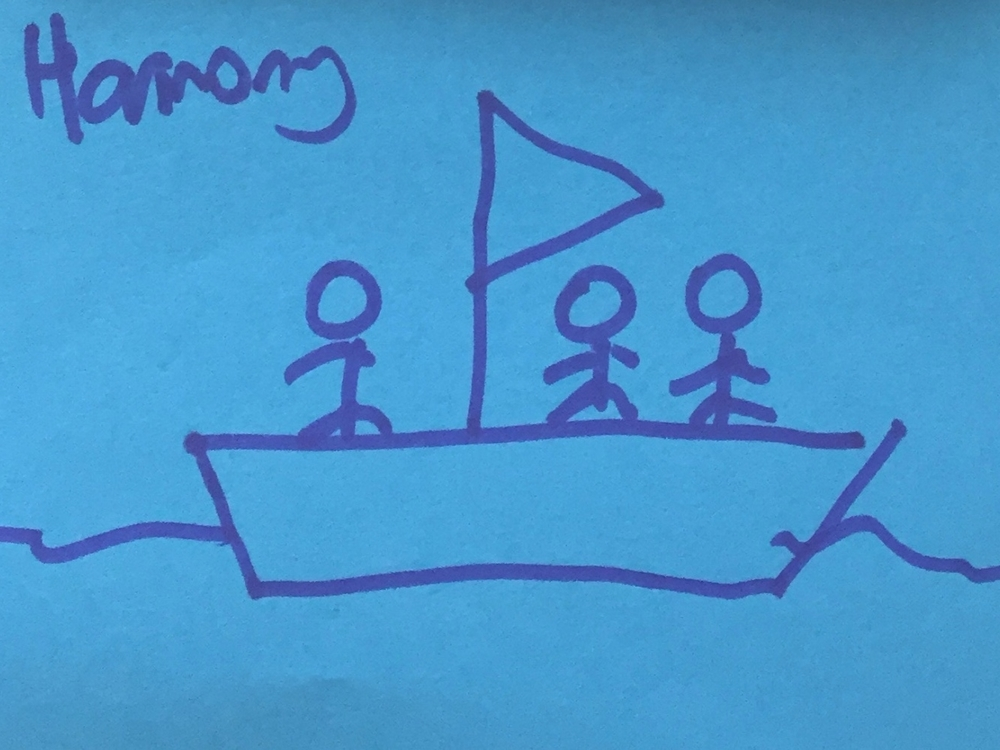 Harmony Strengthsfinder Same Boat