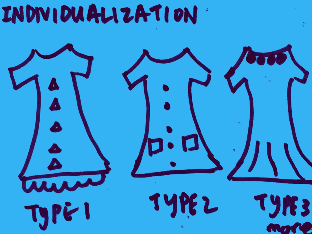 Individualization Strengthsfinder Types of Dresses