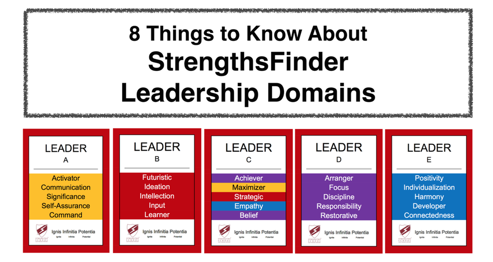 Four StrengthsFinder Leadership Domains