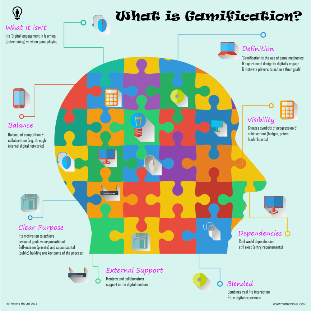 gamification - thinkinghr