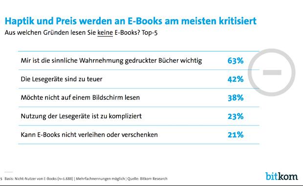E-Book-Boom-ist-ausgeblieben_5790.jpg