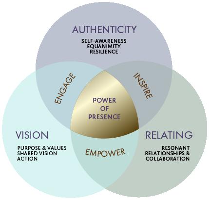 G Mindful_Leadership_coaching_presence_point_formula-01.png