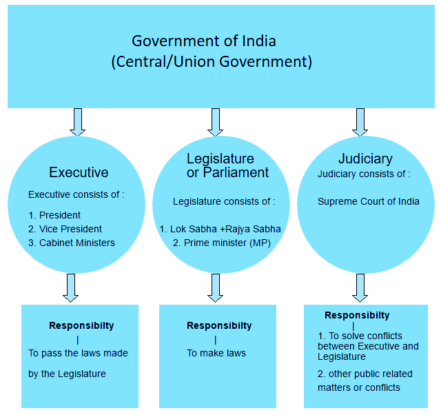 bicameral states in india