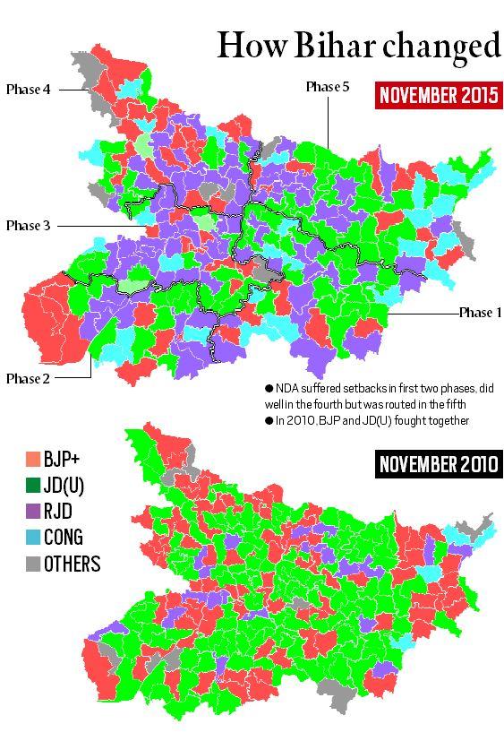 Bihar parties