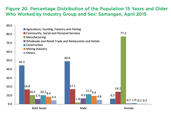 Percentage Distribution of the Population 15 Years and Older Who Worked by Industry Group and Sex: Samangan, April 2015