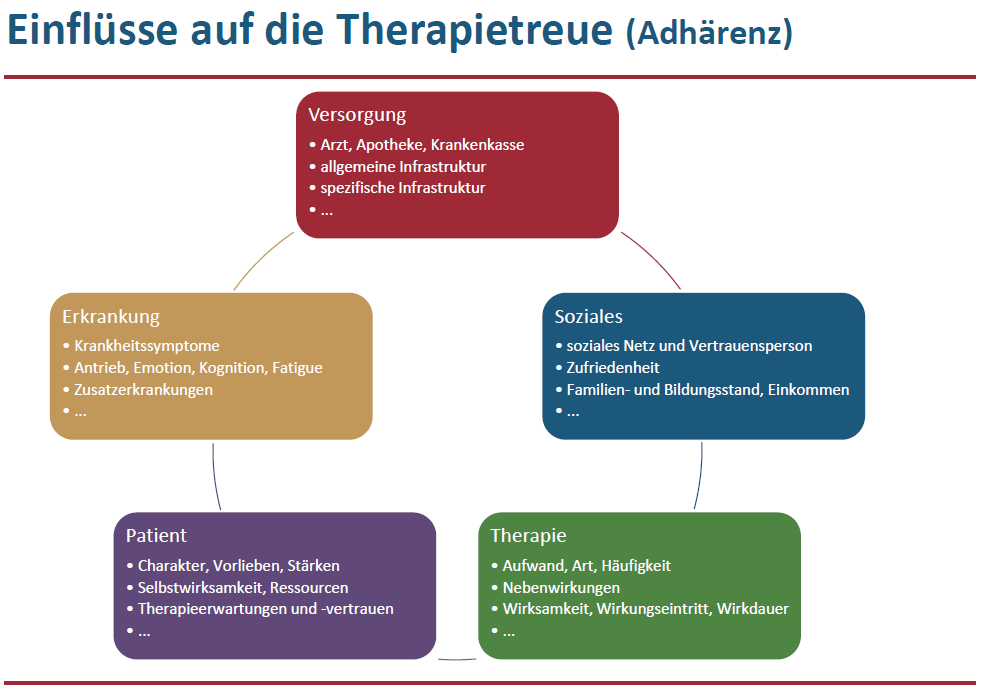 Therapietreue Einflussfaktoren
