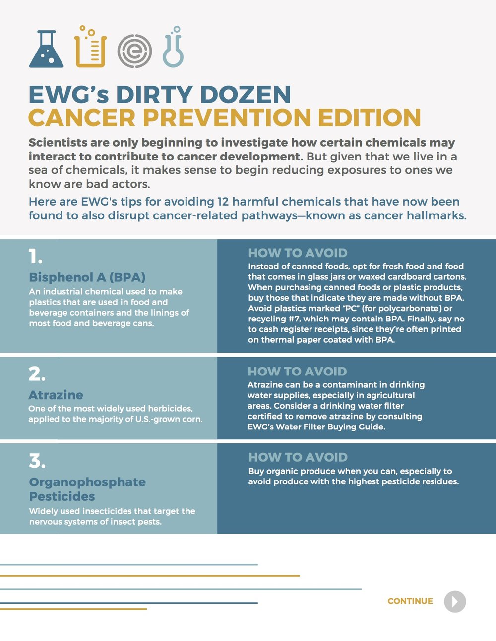 Dirty Dozen Cancer Prevention