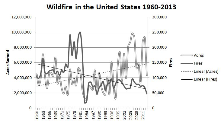 Chart produced from data provided by the National Inter-Agency Fire Center.