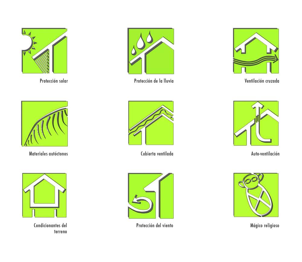 Simbologias ecolodges