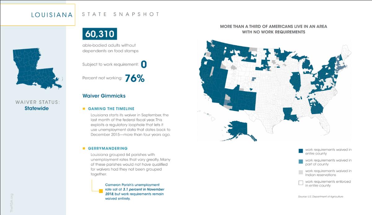 LAGOP: Edwards' Administration Caught Manipulating Jobs Data