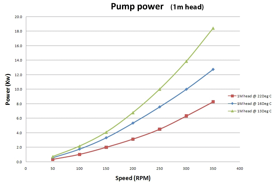 Power @ 1m head