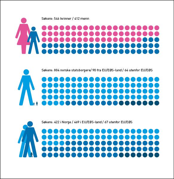 Den norske legeforening  Infographics