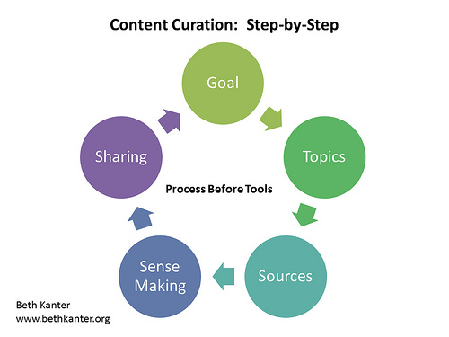 An illustration of the content curation process, courtesy of bethkanter.org.