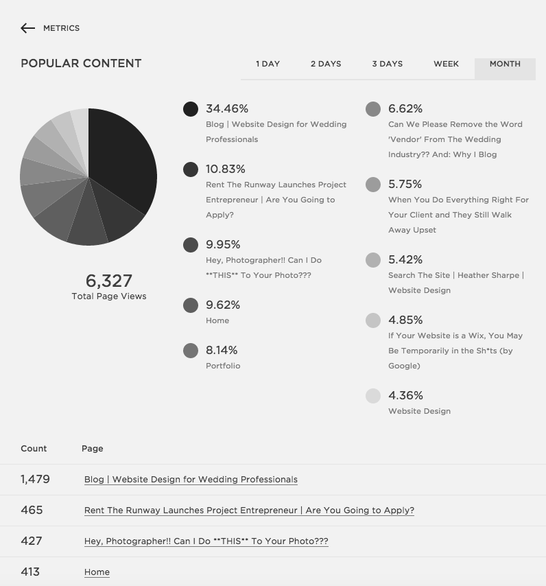 Squarespace Metrics | Squarespace Analytics Section | The Editor's Touch