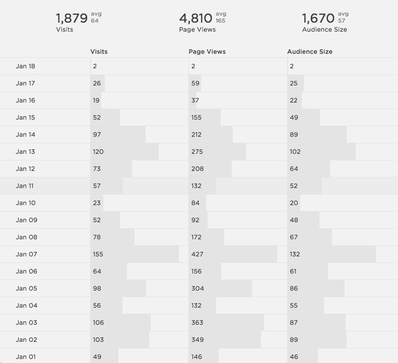 Squarespace Metrics | Visitors and Page Views | The Editor's Touch