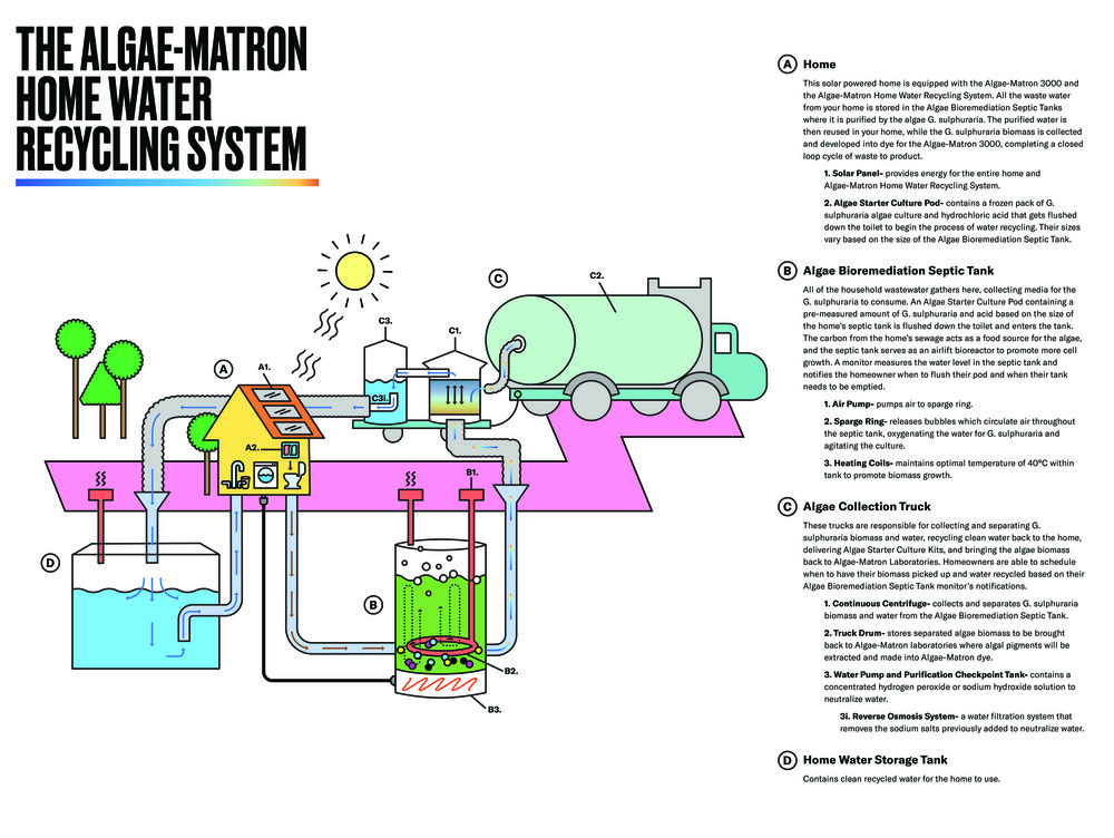ALGAE_MATRON_HOME_WATER_RECYCLING_SYSTEM.jpg
