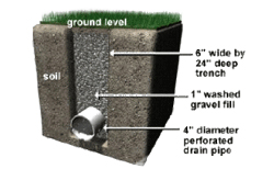 Typical drainage system cross section.