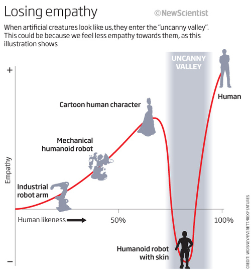 The Uncanny Valley - credit in image