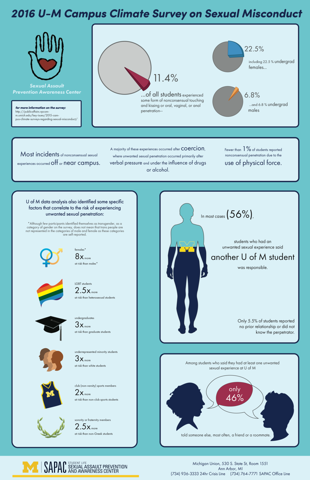 2016 U-M Campus Climate Survey on Sexual Misconduct infographics