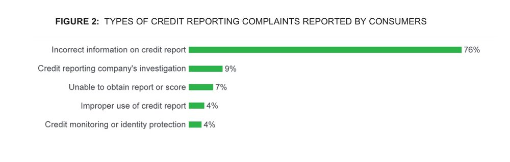 Types of credit reporting   complaints.