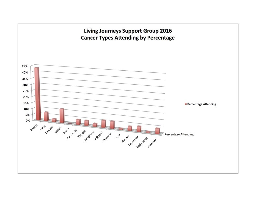Support Group % by cancer type graph copy.jpg