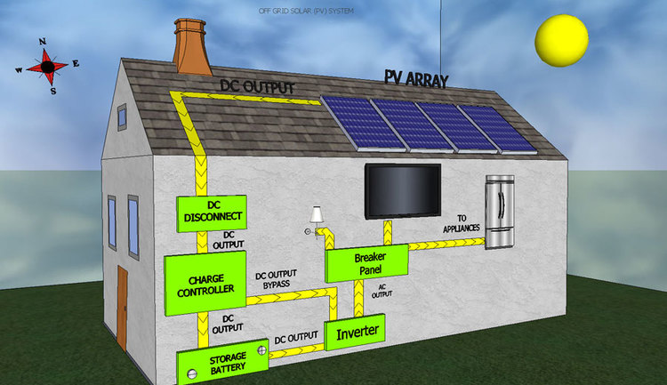 Off grid solar independent power corporation off grid systems are designed for consumers who are located off of the power grid sciox Images