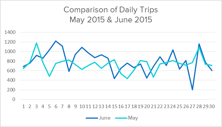 June data provides the first opportunity to compare month-over-month usage in the Penn Avenue Bike Lanes.
