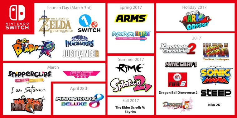 Switch games & Launch Dates/Windows -