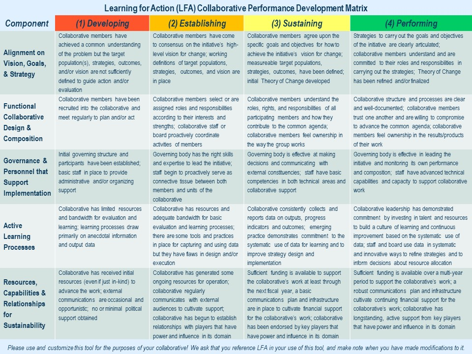 Click on the image above to download LFA's Collaborative Performance Development Matrix.