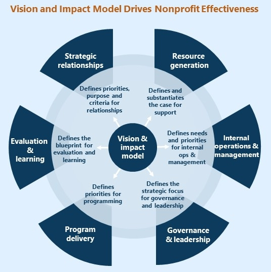Vision and Impact Model.jpg