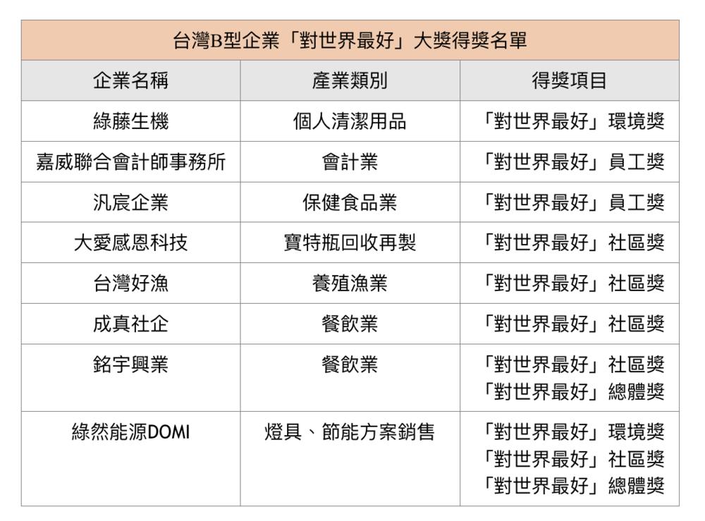 台灣B型企業「對世界最好」大獎得獎名單