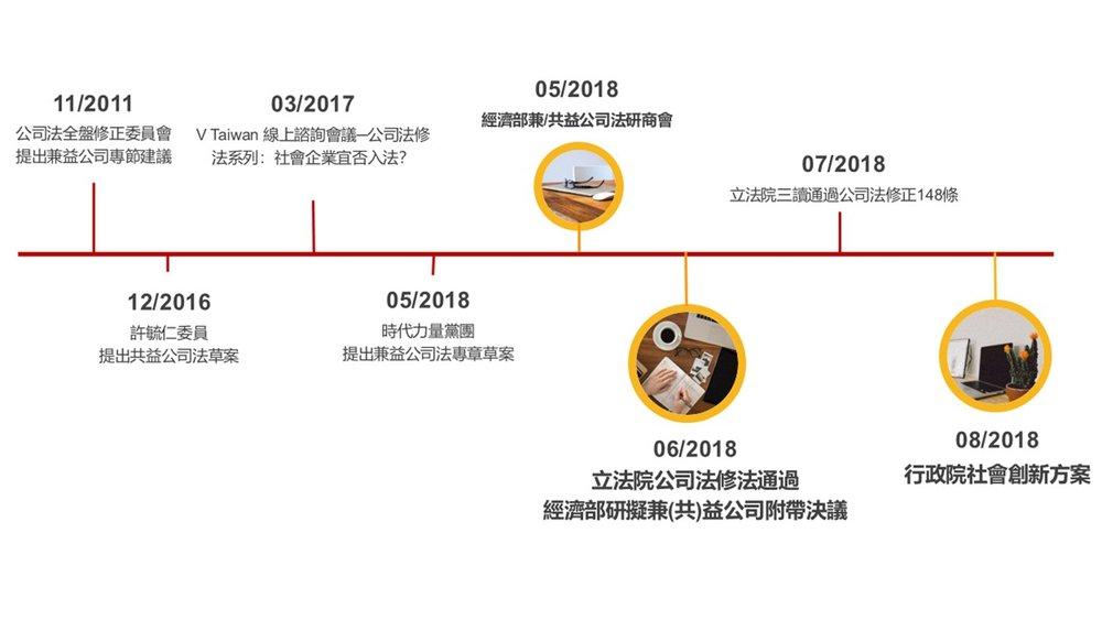 圖表由 B Lab Taiwan 製作