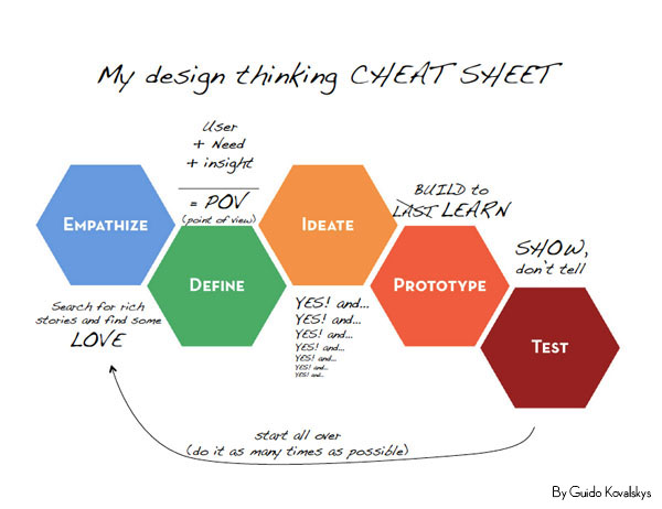 Design thinking 102: understand the emotion of each step.