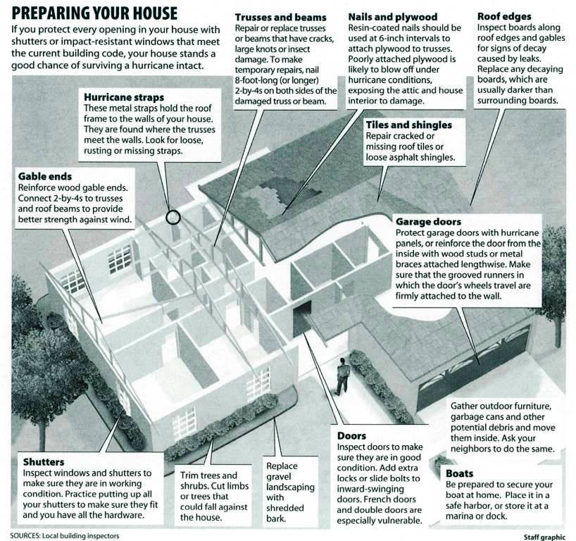 infographic on how to protect your home against hurricanes