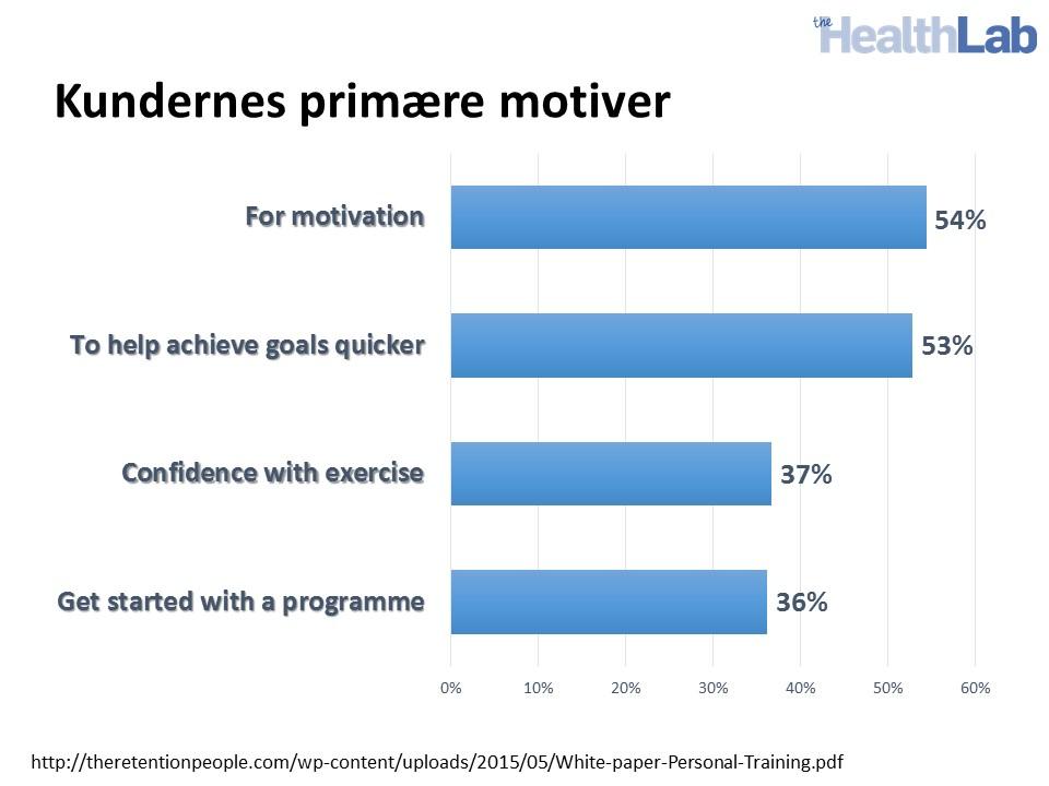 PT kunders motivation
