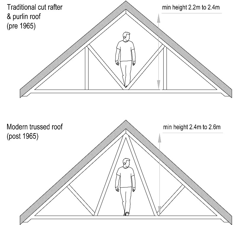 Roof structure for loft conversion assessment