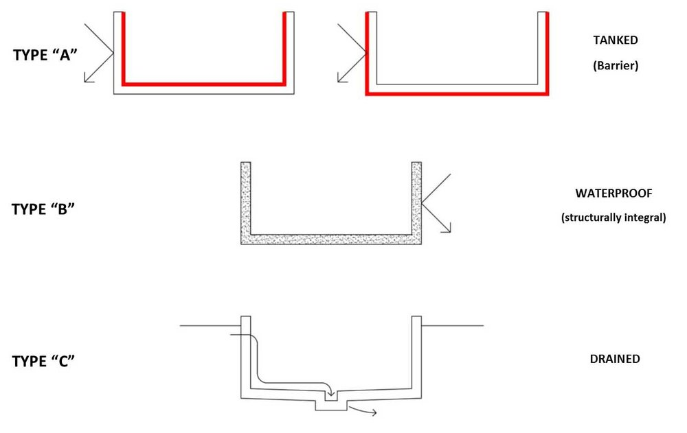 Basement conversion and basement extension guide in for Types of basement