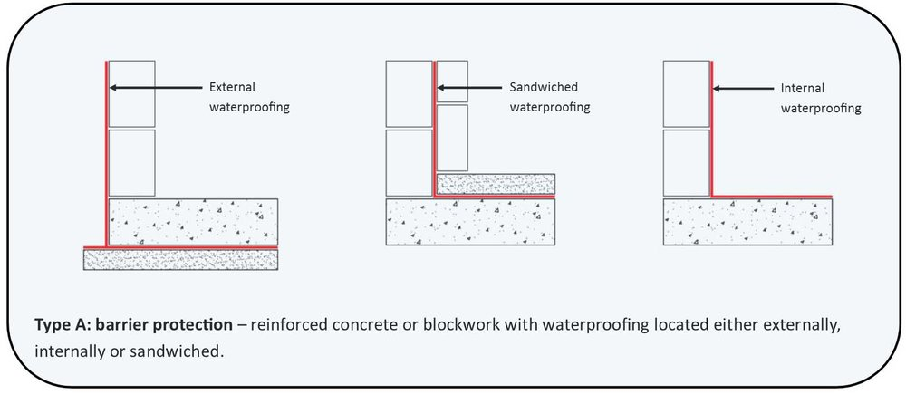 Protection Against Water Ingress Which Is Dependent On A Separate Barrier  System Applied To The Structure.