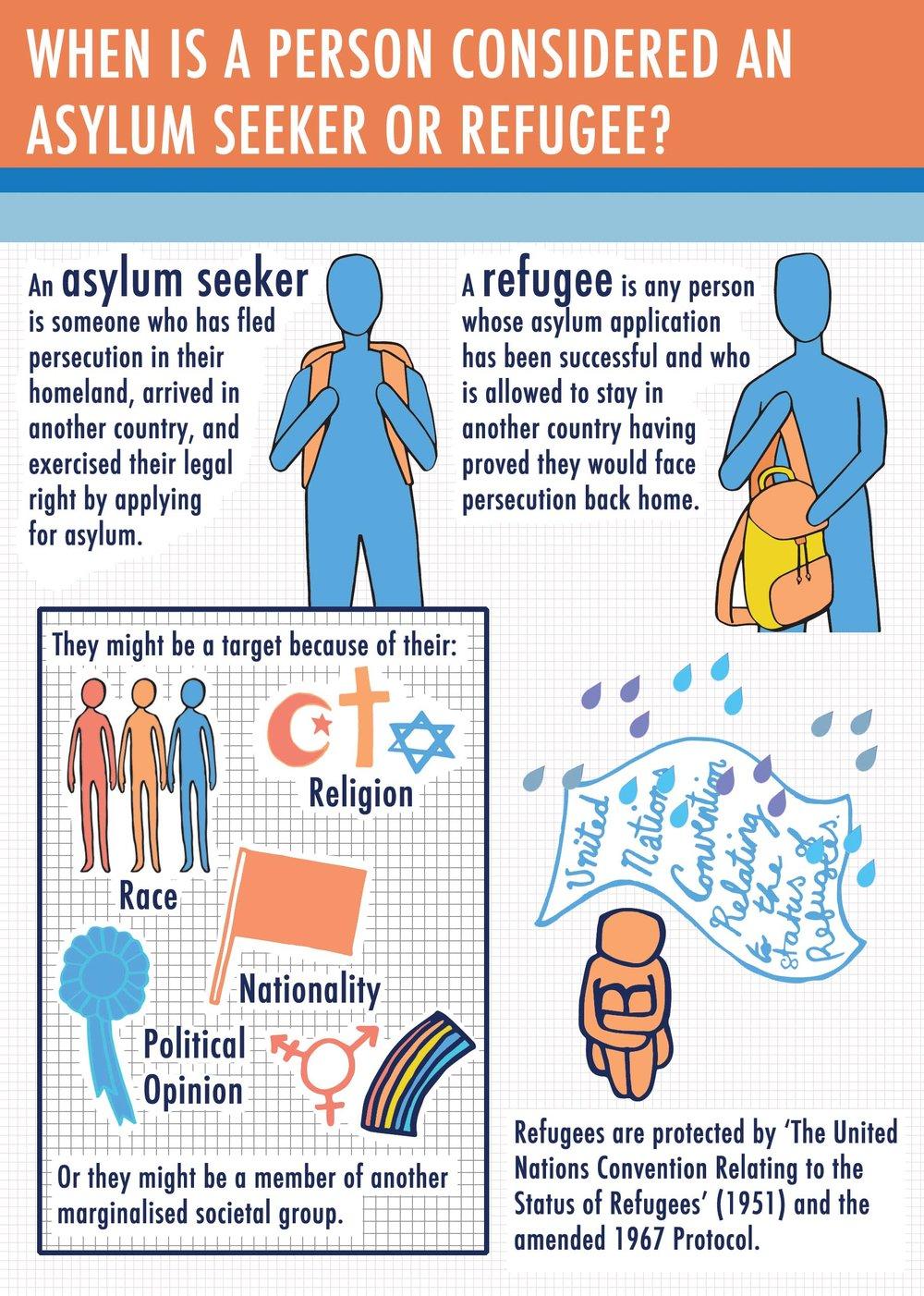Refugee Week 2015