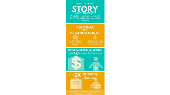 Beautiful infographic explains that organizational stories raise more money than personal stories.