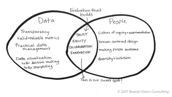 Our sweet spot is the intersection of data + People Venn Diagram