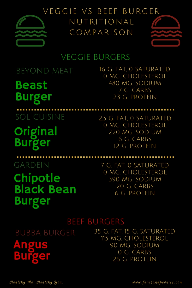 Veggie vs meat burger comparison. Plus vegan and gluten-free Thai Sprouted Lentil Quinoa burger recipe. www.fernsandpeonies.com