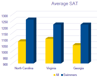 The average SAT scores of college-bound swimmers are 9-12% higher than their non-swimming peers.