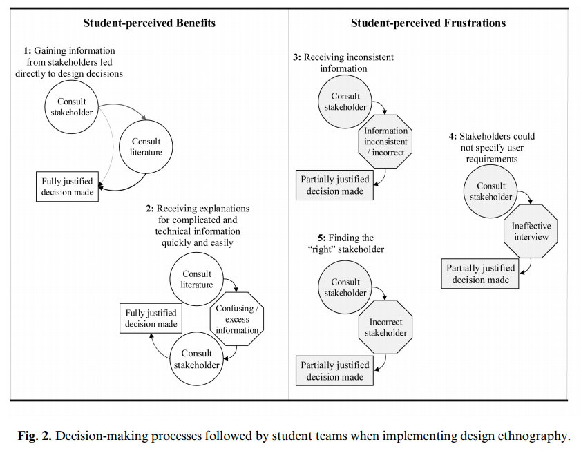 Mohedas, I ., Daly, S. R., & Sienko, K. H. (2014). Design etnography in capstone design: investigating student use and perceptions.  International Journal of Engineering Education , 30(4), 888-900.