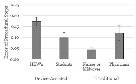 - while nurses & midwives demonstrated significantly fewer errors (perhaps as a result of more experience with inserting implants); community healthcare workers did not show a statistically significant difference when compared with physicians
