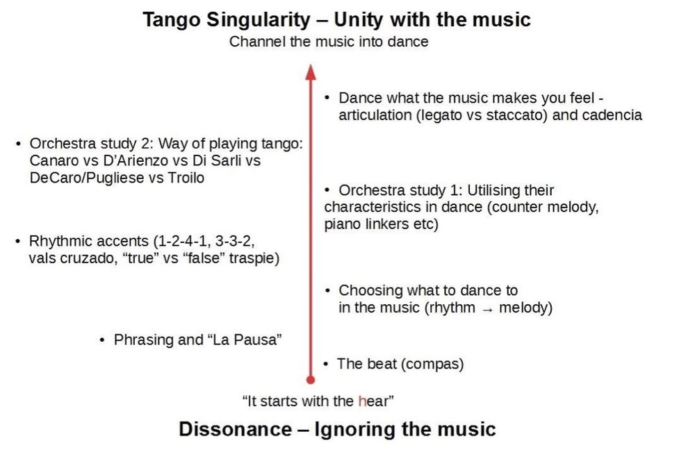 Blog Oxygen Tango Los Angeles